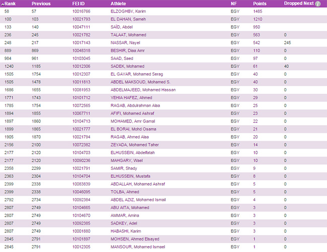 A total of 31 Egyptian Riders securing their presence on the world Jumping Rankings