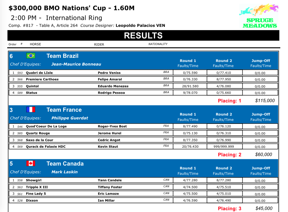 Final Results: $300,000 BMO Nations' Cup