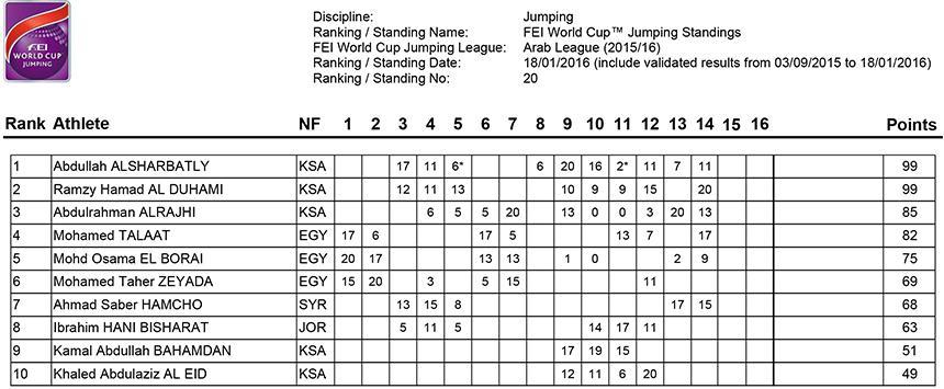 FEI World Cup™ Jumping Arab League Standings